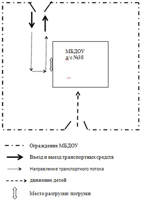 puti-dvizheniya-transportnyx-sredstv-k-mestam-razgruzki-pogruzki